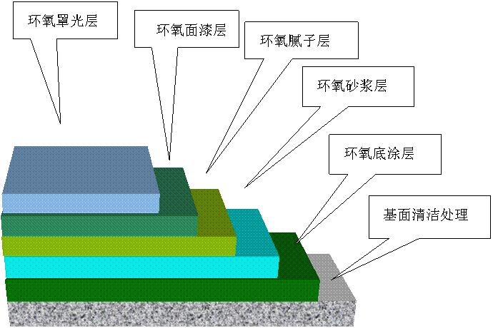 地坪结构分解图